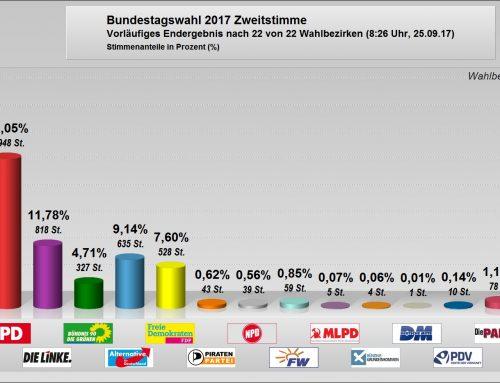 Wahlergebnisse der Gemeinde Mettlach